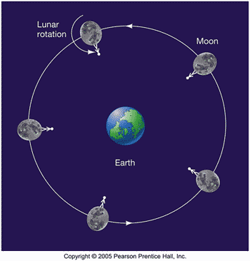 Rotasi Bulan: sisi yang selalu menghadap bumi