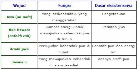 tabel fungsi tingkatan nafs